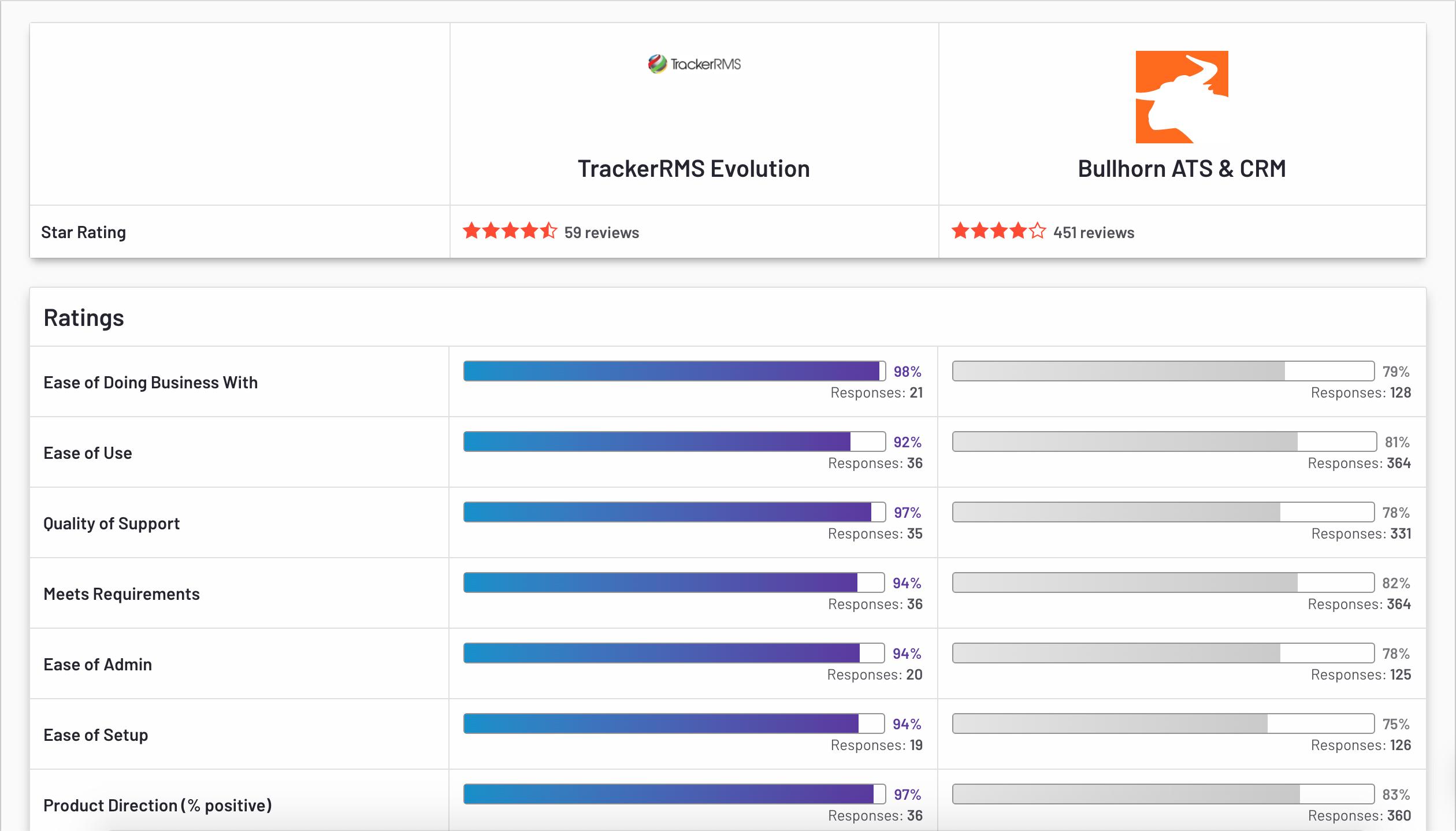 Tracker VS Bullhorn