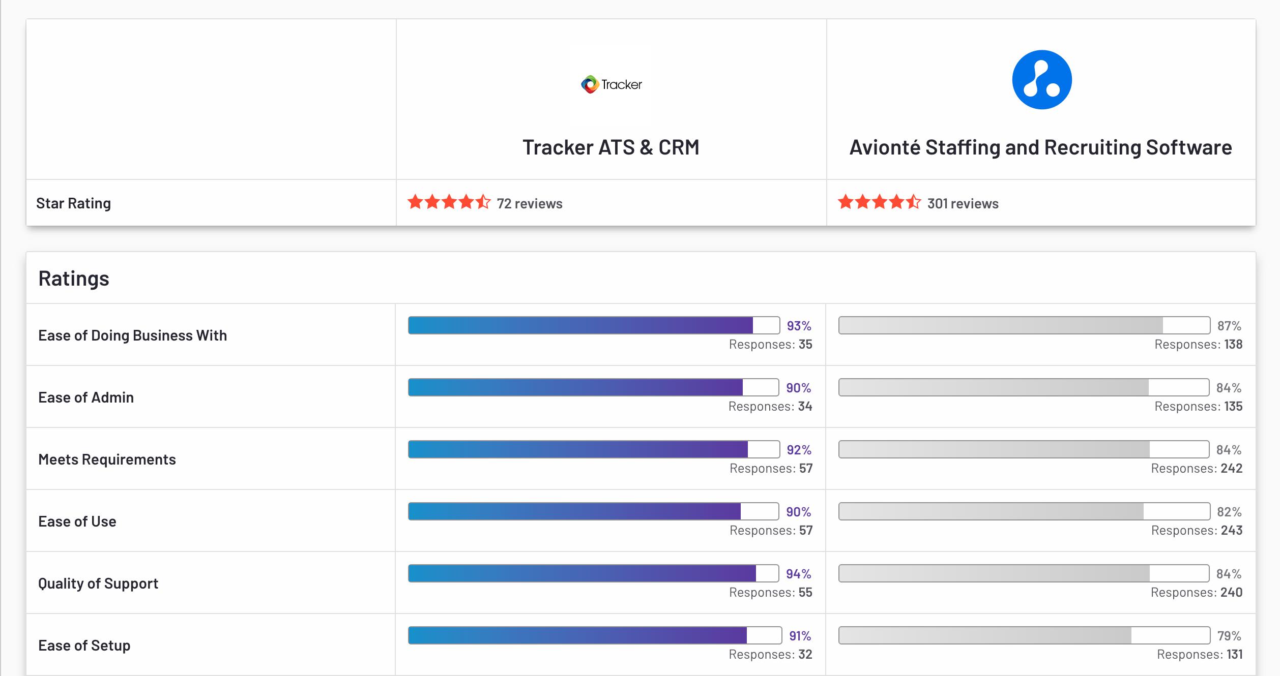 Tracker VS Avionte