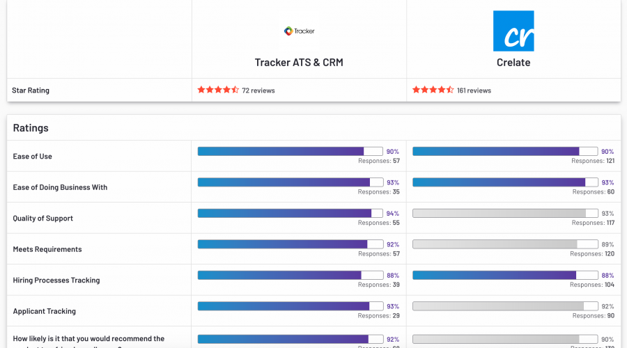 Tracker VS Crelate